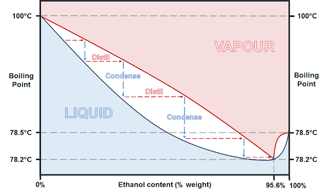 1615199324-ethanol-water-azeotrope.png